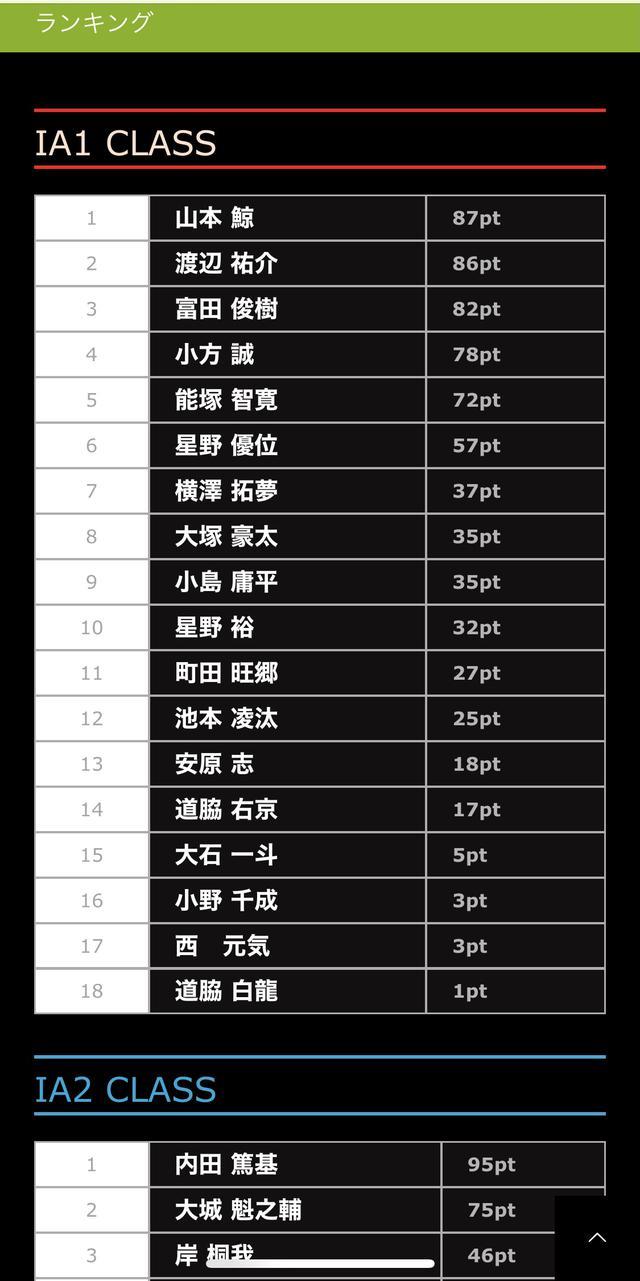 画像: シリーズランキング表です。 モトクロスをチェックするならモトクロnet!
