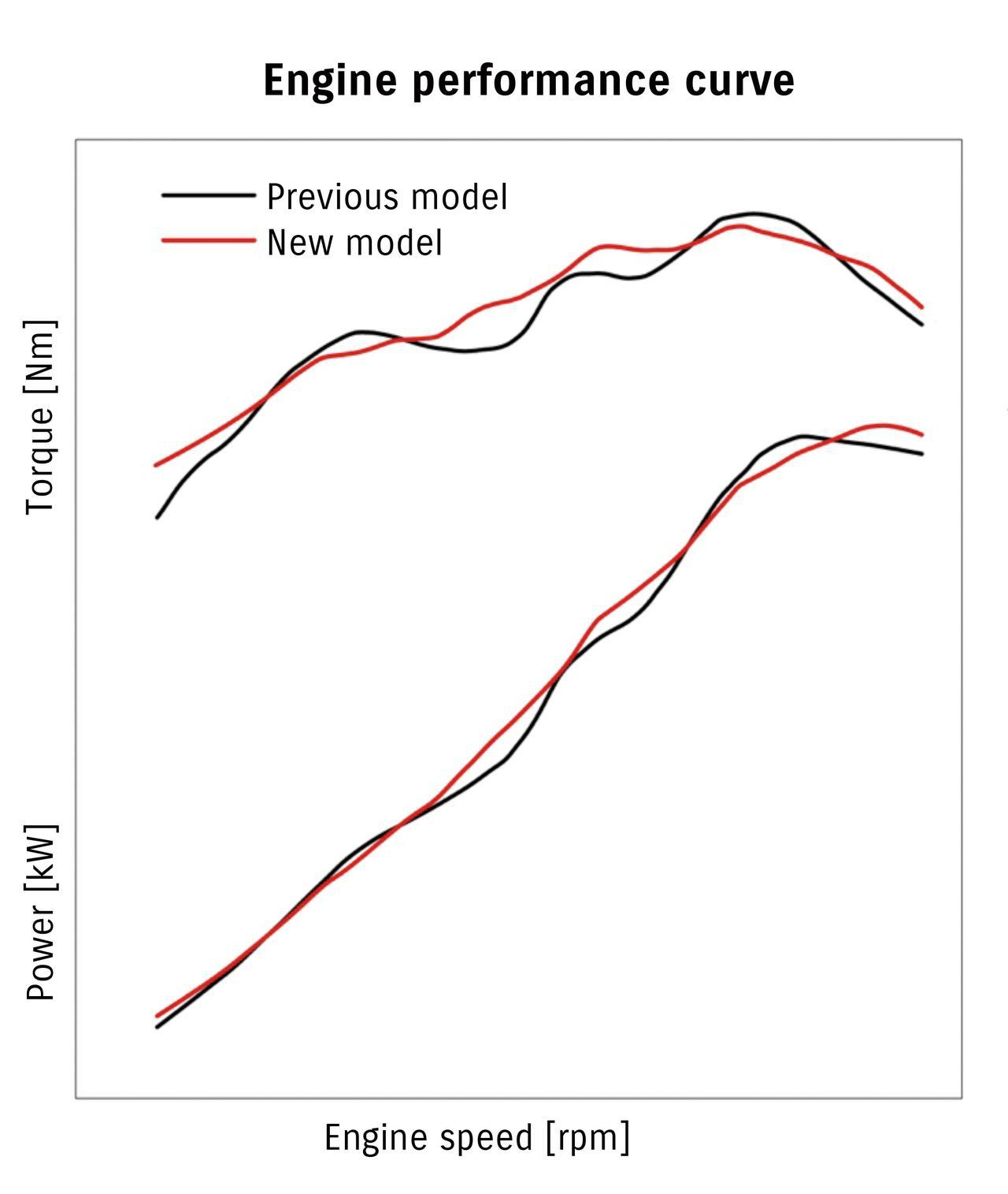 画像: 赤いグラフが新型。従来型にあったトルクの谷をなくしながら、高回転域まで爽快に伸びるパワー特性としている。