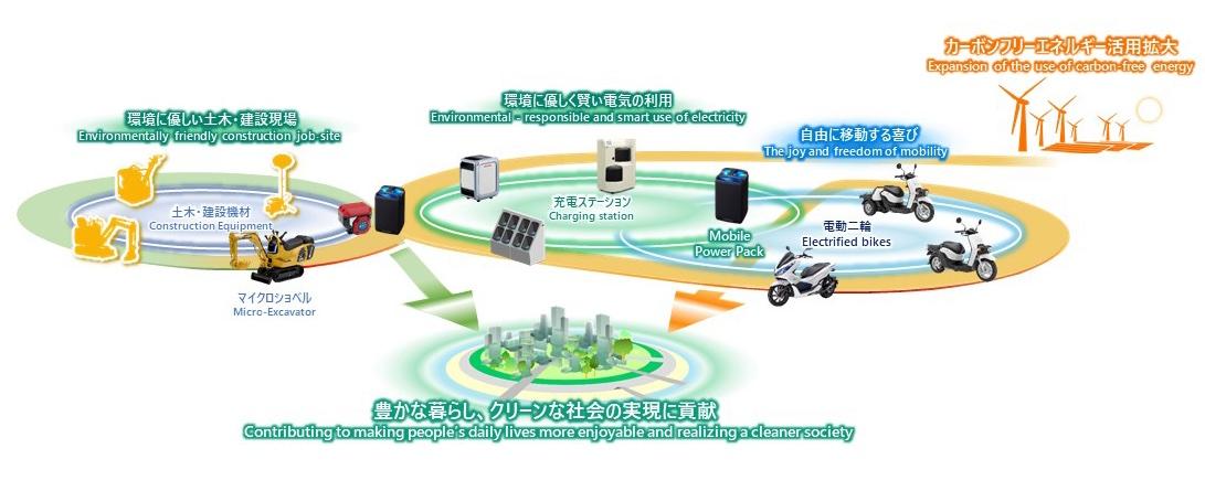 画像: ホンダのモバイルパワーパックを活用した、幅広いバッテリー共用システムネットワークの構築イメージ図。 www.honda.co.jp