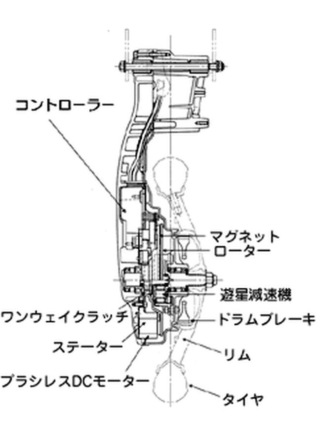 画像: YIPUの構成図。超扁平面対向型ブラシレスDC(直流)モーター、超小型コントローラー、遊星減速機、リアドラムブレーキを一体化。そして、リアスイングアームと一体設計することで、コンパクトな駆動系にまとめ上げています。 global.yamaha-motor.com