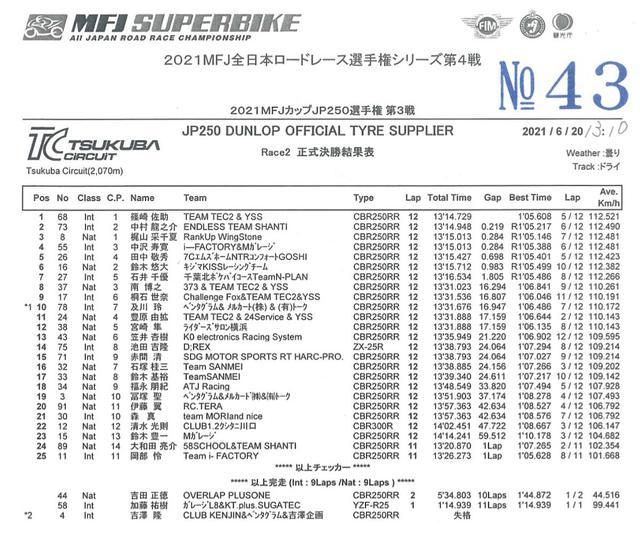 画像: <全日本ロードレース> サスケ4連勝も様相一変! ~WebオートバイはJP250を応援します!