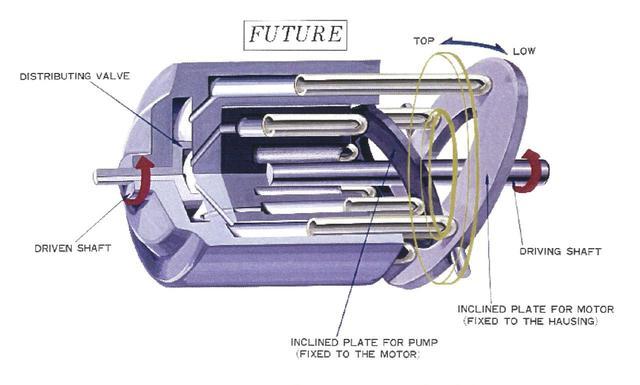 画像: バダリーニ式無段変速機の構造図。この技術を用いたHRD変速機は、トルクコンバータより伝達効率の良い油圧-機械式の無段変速機でした。固定容量型油圧ポンプと、可変容量型油圧モーターを組み合わせた構造を持っています。インクラインド・プレート(斜板)を電子制御する技術は当時なかったため、ジュノオM85では乗り手が左手グリップ操作で、その傾きを調整しなければなりませんでした。 www.honda.co.jp