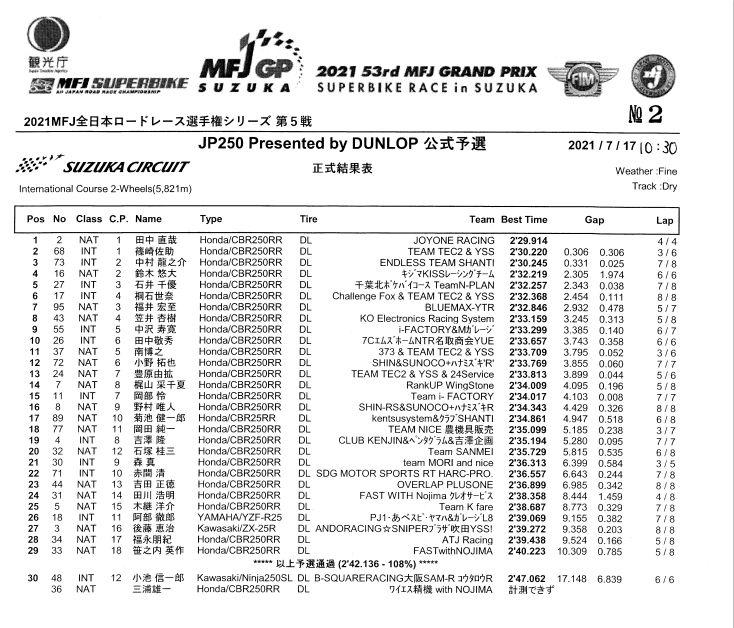 画像: 国産250ccスポーツベースとしたプロダクションレース