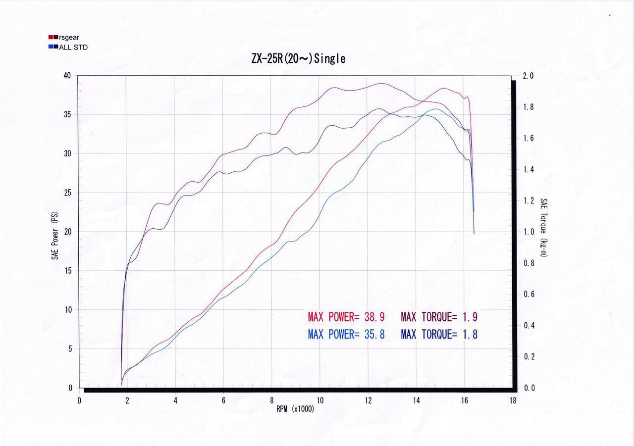 画像: 1万回転前後のパワーが大きく増すと同時に、トルクカーブもフラットになっている。この特性が車体を軽く感じさせる要因だ。