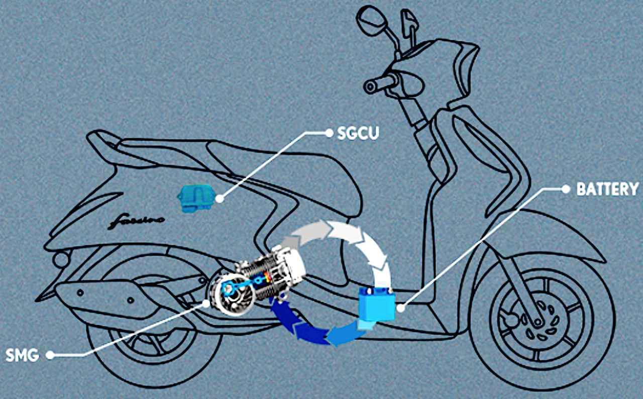 画像4: 通常のガソリン車と見た目も重量も価格もほとんど変わらない不思議なハイブリッド・スクーター