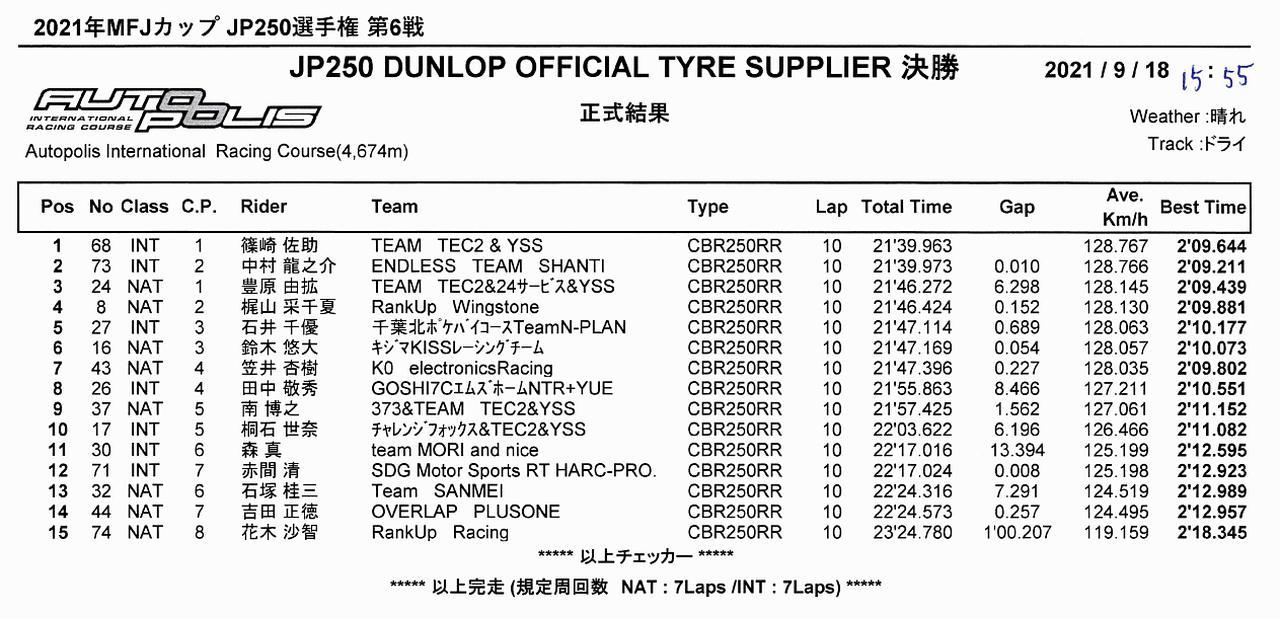 画像2: <全日本ロードレース> 梶山采千夏、逆転チャンピオン! ~WebオートバイはJP250を熱烈応援します