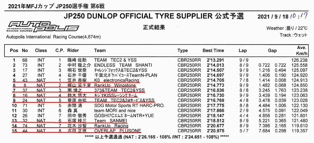 画像1: <全日本ロードレース> 梶山采千夏、逆転チャンピオン! ~WebオートバイはJP250を熱烈応援します