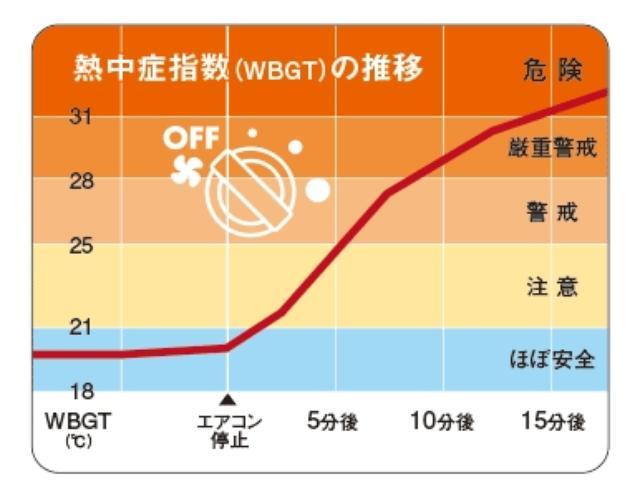 画像: 熱中症指標計を用いて、WBGT(熱中症指数)を算出し、その結果をグラフ化(JAF作成)