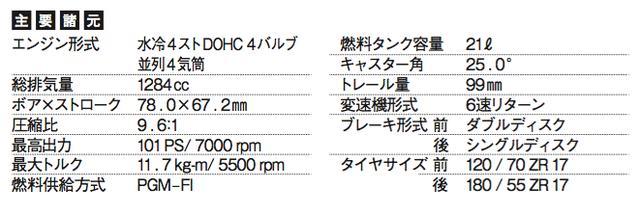 画像: HONDA CB1300 SUPER BOL D'OR/E Package(2016年)