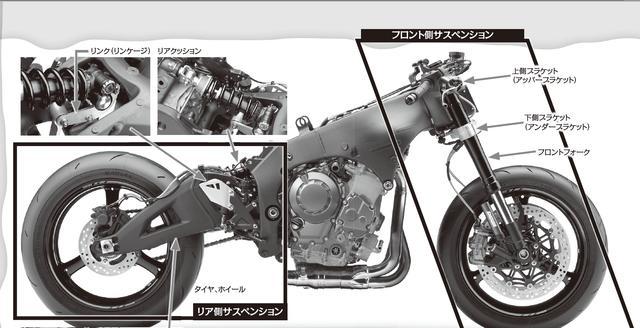 画像: 知ってるようで知らない!【サスペンションの基本】 サスペンションってなんだろう!? - LAWRENCE - Motorcycle x Cars + α = Your Life.