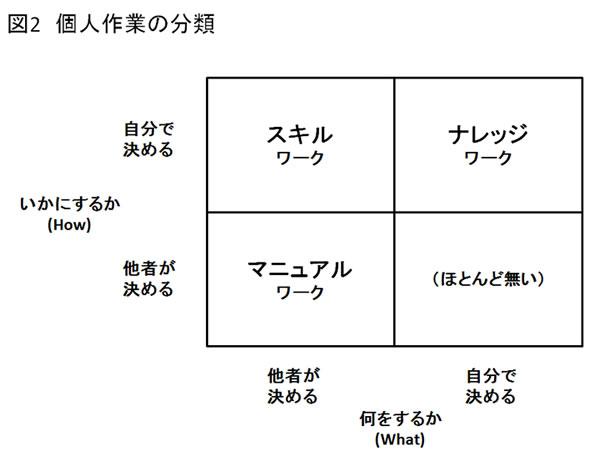 画像: 図2 個人作業の分類