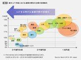 画像: 国内IoT市場における企業の投資トレンドからみる、今後の多様化傾向