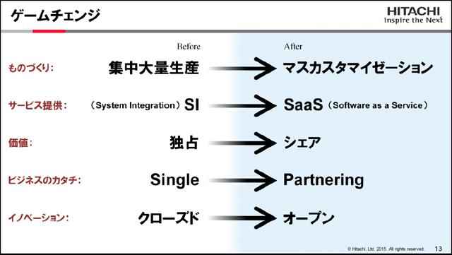 画像: 【図1】ゲームチェンジ