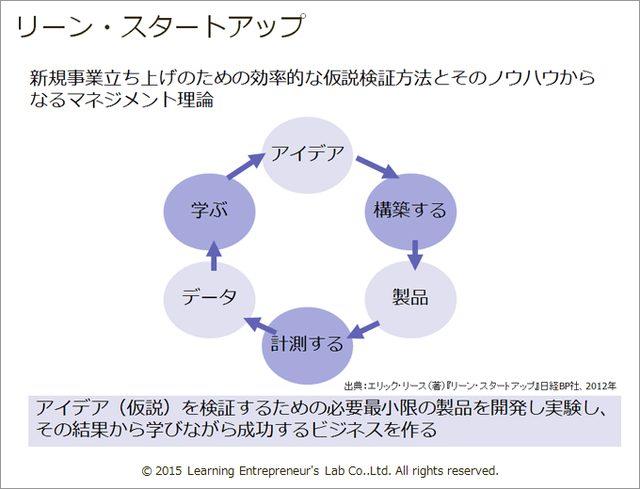画像2: 「アジャイル開発」と「顧客開発モデル」