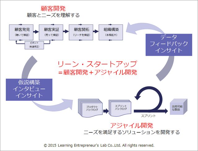 画像1: 「アジャイル開発」と「顧客開発モデル」