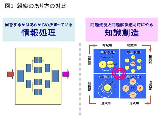 画像: 図1 組織のあり方の対比