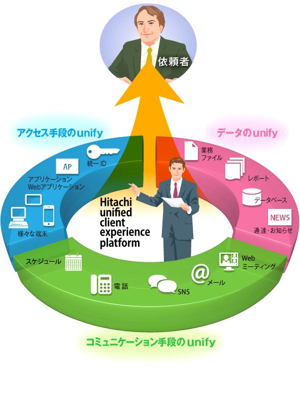 画像: Hitachi unified client experience platform とは:デスクトップ仮想化(VDI):日立