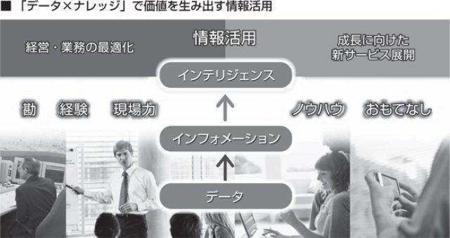 画像: 図:「データ×ナレッジ」で価値を生み出す情報活用
