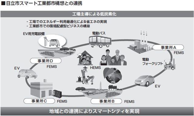 画像: 出典:経団連「未来都市モデルプロジェクト最終報告」より