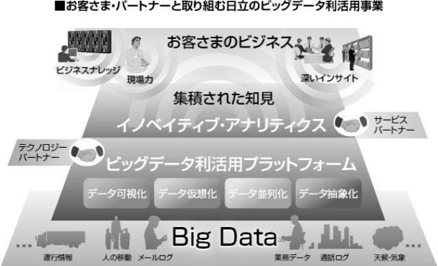 画像: お客さま・パートナーと取り組む日立のビッグデータ利活用事業