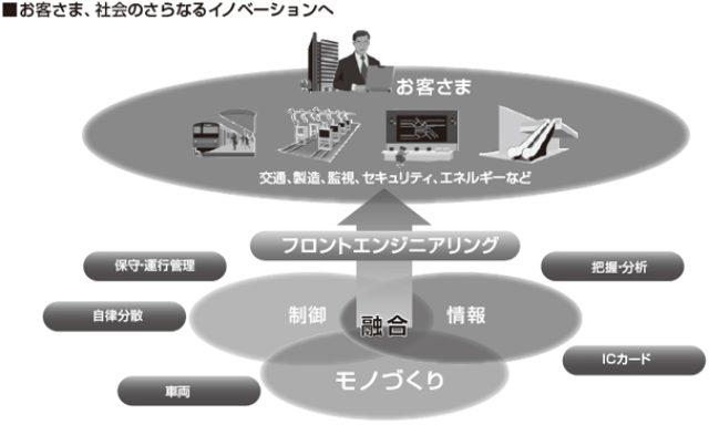 画像: 共生自律社会の基盤となる「モノづくり技術」「OT」「IT」の融合