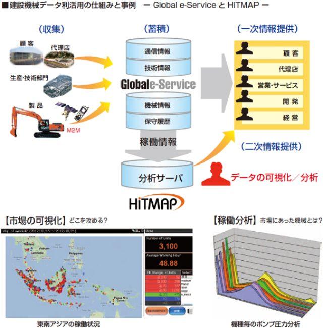 画像: 建設機械データ利活用の仕組みと事例 ― Global e-ServiceとHiTMAP ―