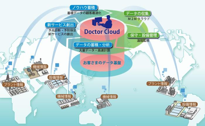 画像: クラウド型機器保守・設備管理サービス「Doctor Cloud」:インフラシステム:日立
