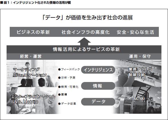 画像: 図1:インテリジェント化された情報の活用が鍵