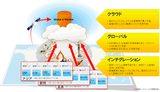 画像: SaaS型機器ライフサイクル支援サービス「Global e-Service on TWX-21」:製造業:スマート情報 Intelligent Operations:日立