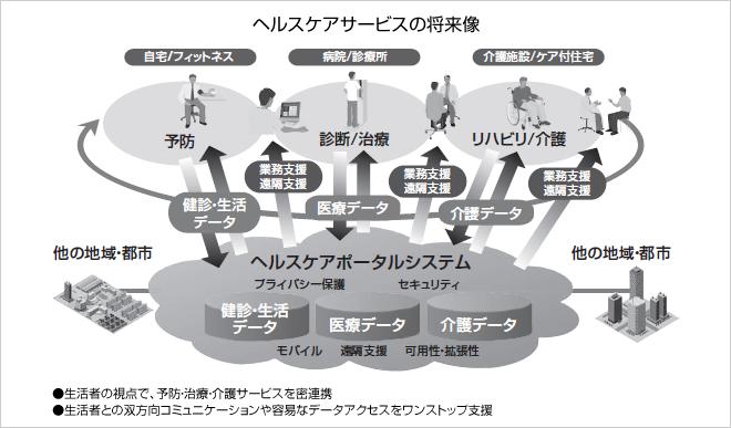 画像: 多様な異業種連携のパターンのもとビジネスチャンスが拡大する