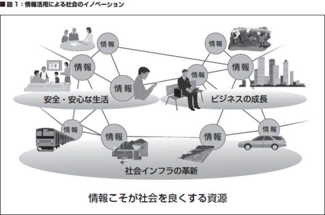 画像: 図1:情報活用による社会のイノベーション