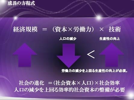 画像: 図2 成長の方程式