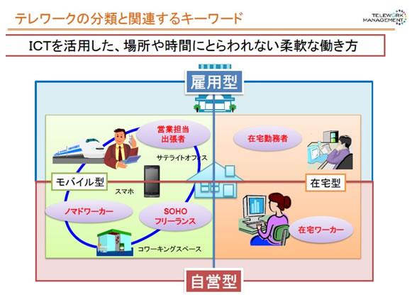 画像: 図3 テレワークの分類と関連するキーワード