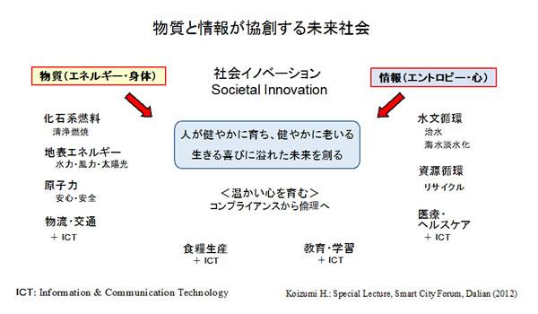 画像: 物質と情報が協創する未来社会