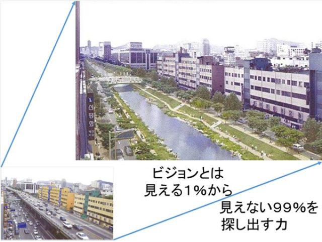 画像: 図2 韓国の首都ソウルの中心部を流れる清渓川の再生前(左下)と再生後(右上)。