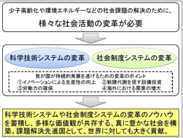 画像: 図5 科学技術システムの変革