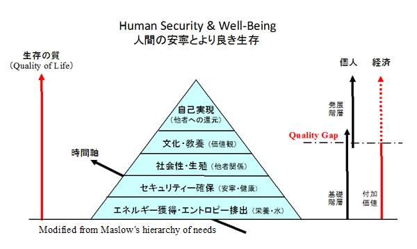 画像: 人間の安寧とより良き生存