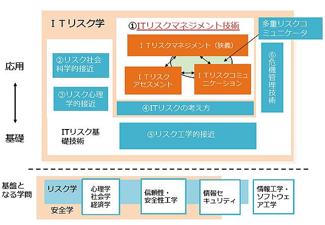 画像2: 統合・融合型アプローチによる「ITリスク学」の確立へ