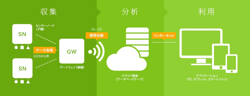 画像: e-kakashiの基本構成図