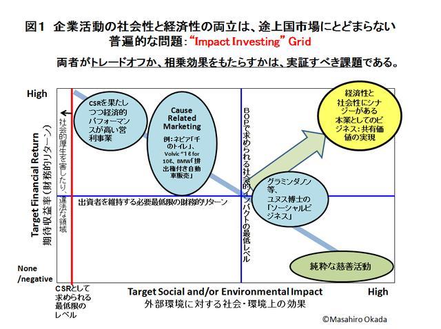 画像2: 贖罪し続ける企業から、社会へコミットする企業へ