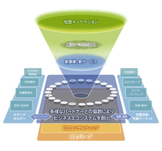 画像1: 日立コンサルティングがめざすビジネスエコシステム