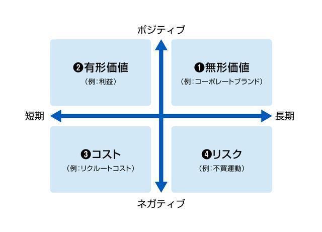 画像: J-CSVの評価基準