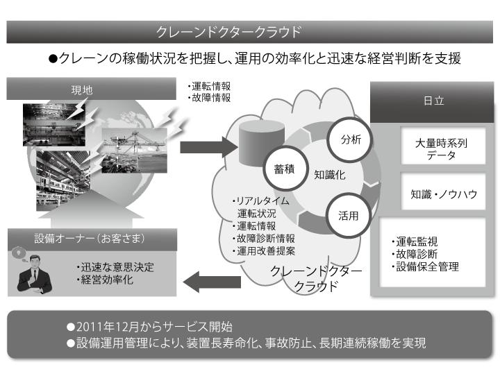 画像: 図1:クレーン事業への適用
