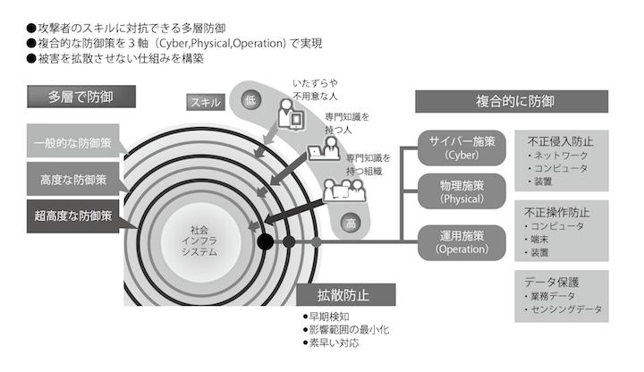 画像: 多層・複合の防御と被害拡散防止