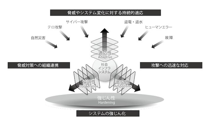 画像: 日立のセキュリティコンセプト「H-ARC」
