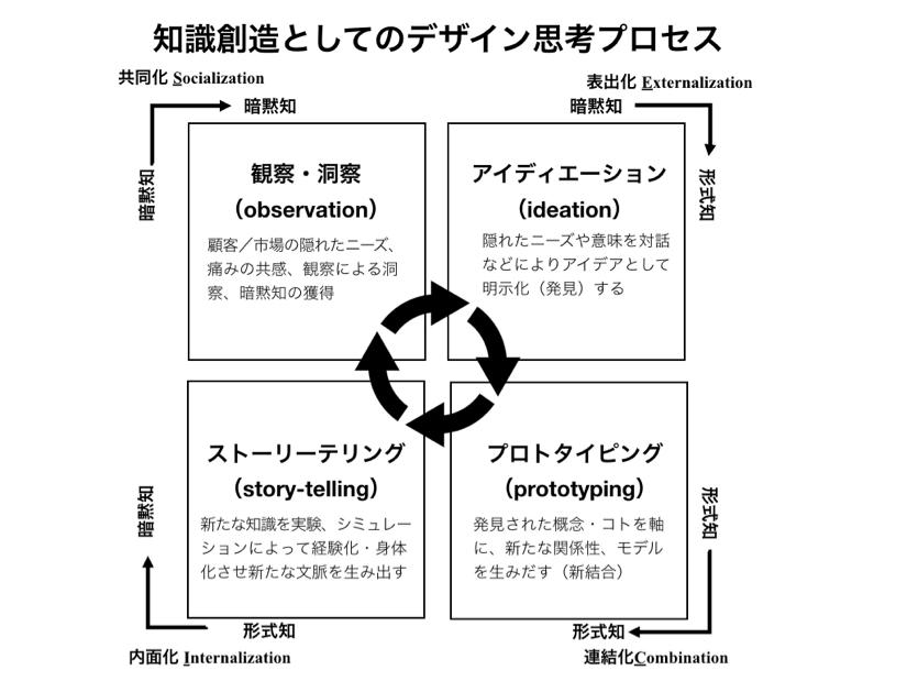 画像: デザイン思考の4つのプロセス