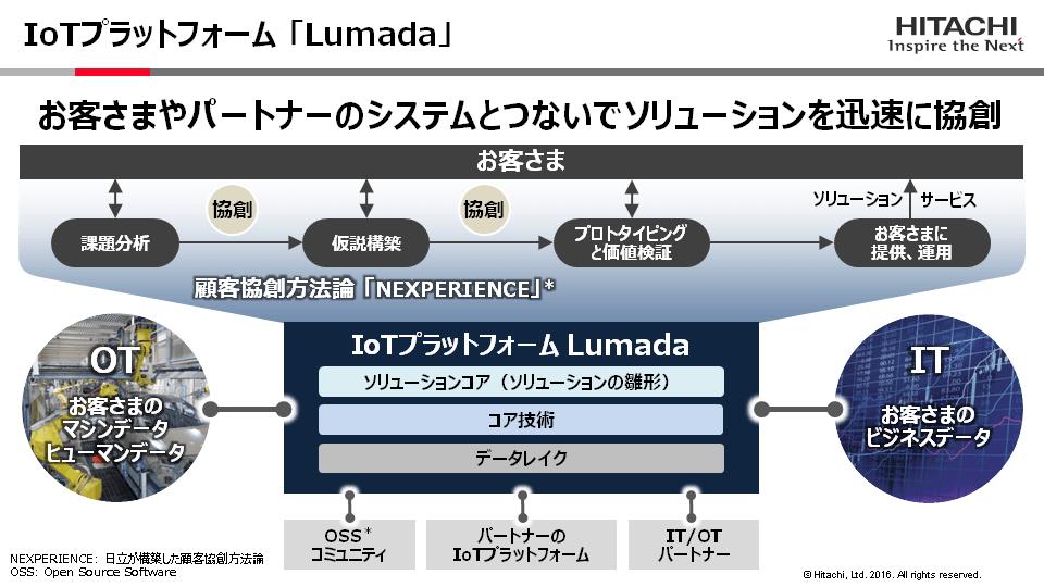 画像: 3.「つなぐ」――IoTプラットフォーム「Lumada」