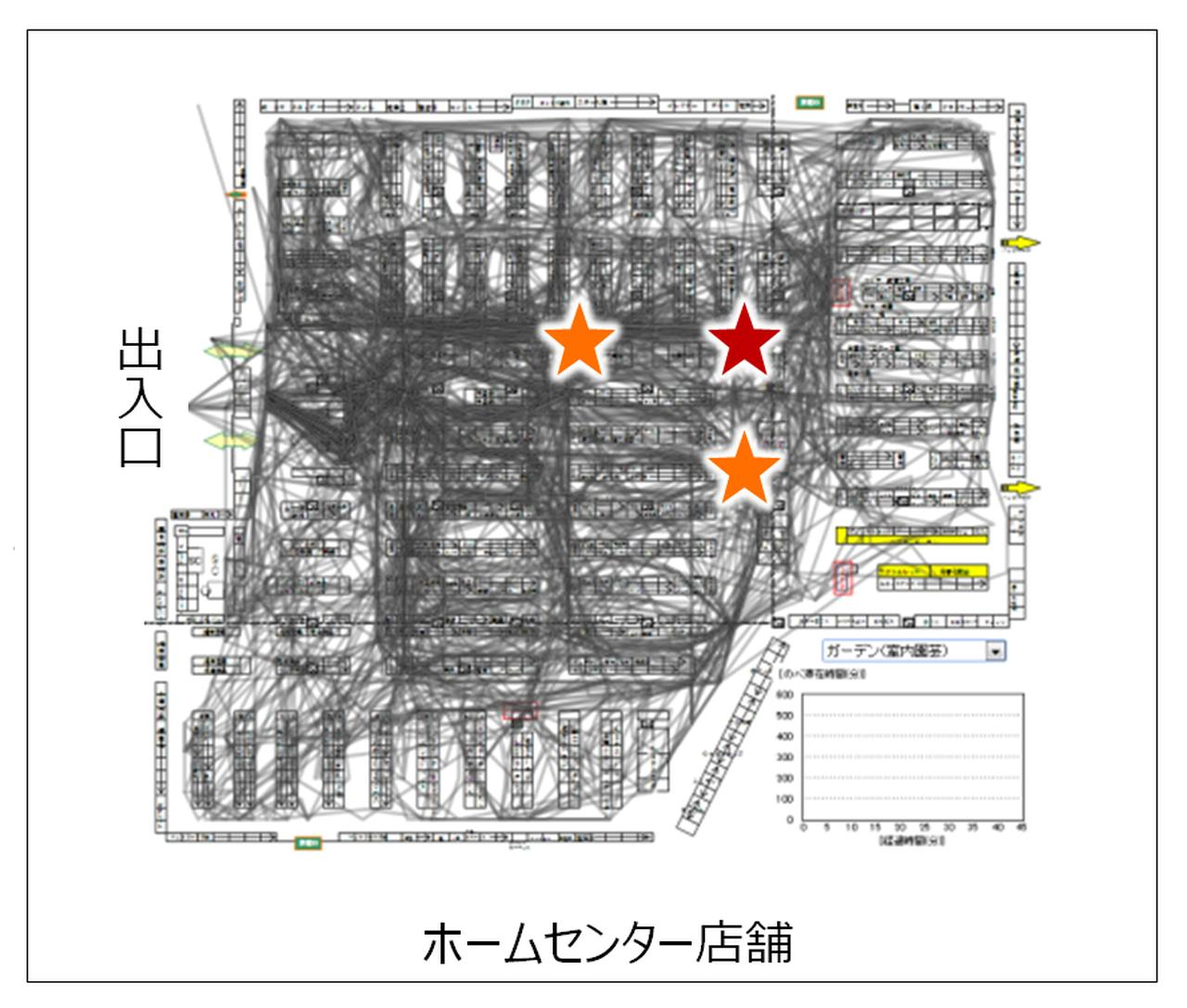 画像: Hが発見した店舗内奥エリアの来店者動線変化に寄与する店員の位置。赤色の星が高感度スポット、オレンジ色の星は中感度スポット。