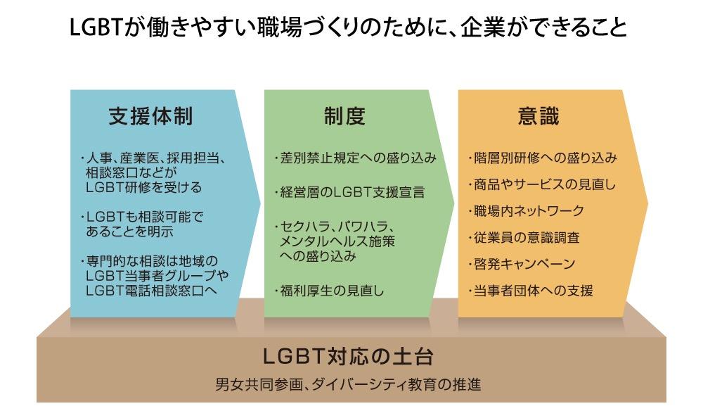 画像: LGBTが働きやすい職場づくりへ、企業がまずすべきこと