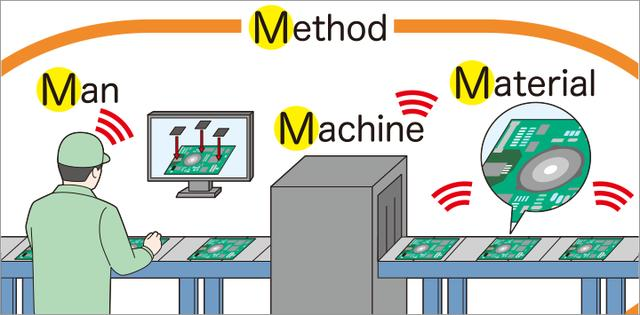 画像: さらなる効率化を図るため日立ではIoT による4M(Man、Machine、Material、Method)データを収集する「センシング」、